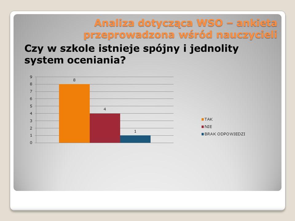 Analiza dotycząca WSO – ankieta przeprowadzona wśród nauczycieli Czy w szkole istnieje spójny i jednolity system oceniania?