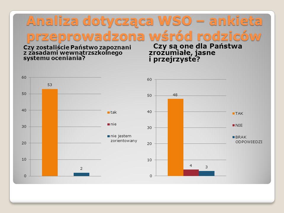 Analiza dotycząca WSO – ankieta przeprowadzona wśród rodziców Czy zostaliście Państwo zapoznani z zasadami wewnątrzszkolnego systemu oceniania? Czy są