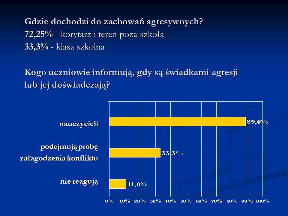 Gdzie dochodzi do zachowań agresywnych? 72,25% - korytarz i teren poza szkołą 33,3% - klasa szkolna Kogo uczniowie informują, gdy są świadkami agresji