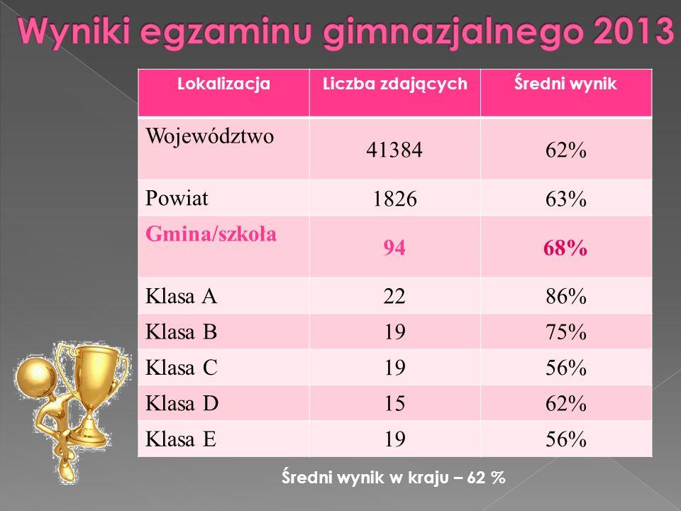 LokalizacjaLiczba zdającychŚredni wynik Województwo 4138462% Powiat 182663% Gmina/szkoła 9468% Klasa A 2286% Klasa B 1975% Klasa C 1956% Klasa D 1562%