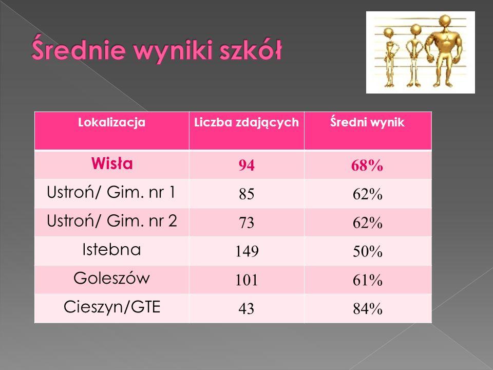 LokalizacjaLiczba zdającychŚredni wynik Wisła 9468% Ustroń/ Gim. nr 1 8562% Ustroń/ Gim. nr 2 7362% Istebna 14950% Goleszów 10161% Cieszyn/GTE 4384%