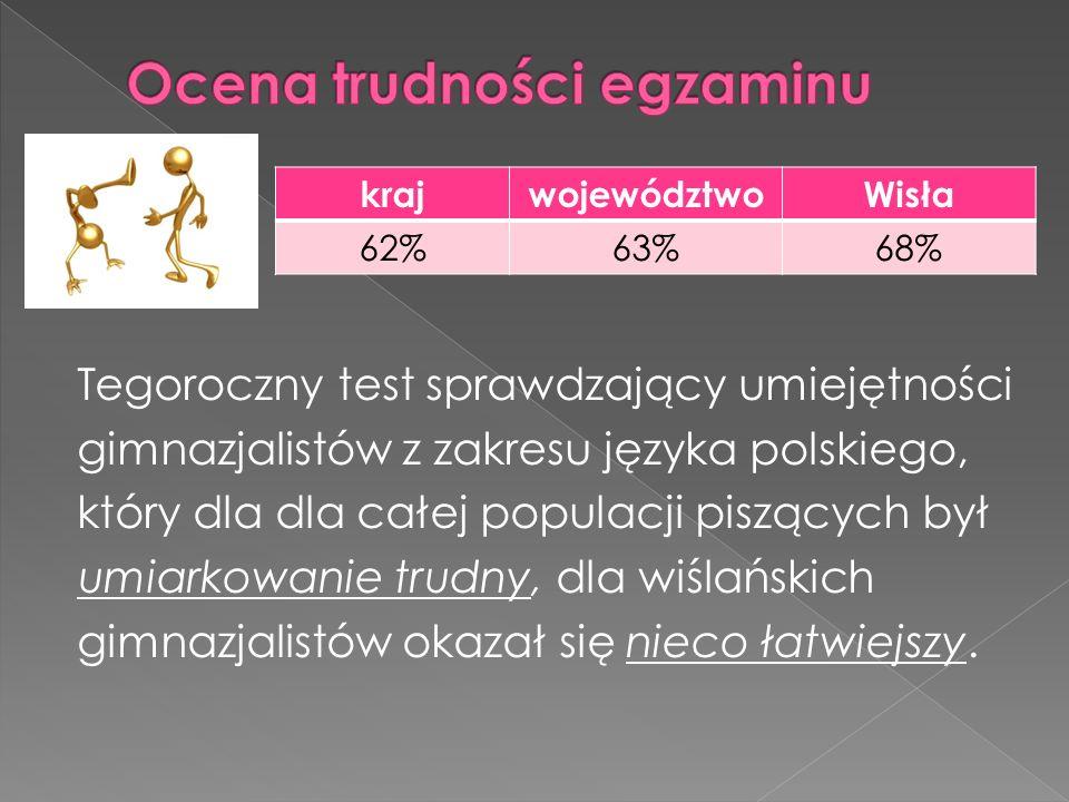 Tegoroczny test sprawdzający umiejętności gimnazjalistów z zakresu języka polskiego, który dla dla całej populacji piszących był umiarkowanie trudny,