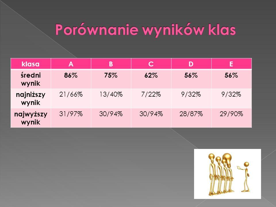 klasaABCDE średni wynik 86%75%62%56% najniższy wynik 21/66%13/40%7/22%9/32% najwyższy wynik 31/97%30/94% 28/87%29/90%
