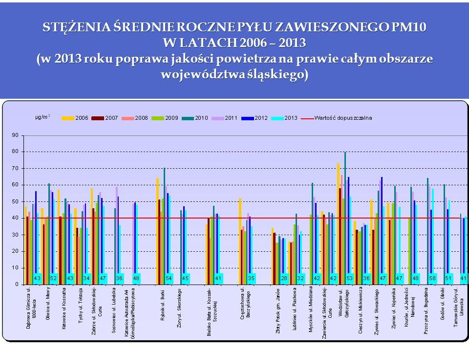 STĘŻENIA ŚREDNIE ROCZNE PYŁU ZAWIESZONEGO PM10 W LATACH 2006 – 2013 (w 2013 roku poprawa jakości powietrza na prawie całym obszarze województwa śląskiego)