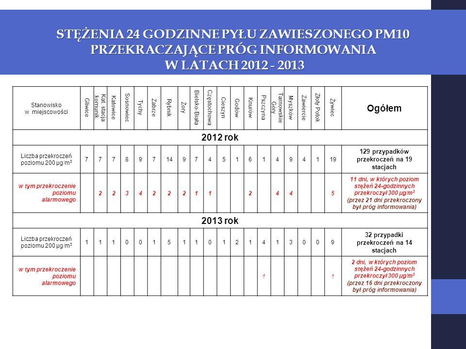 STĘŻENIA 24 GODZINNE PYŁU ZAWIESZONEGO PM10 PRZEKRACZAJĄCE PRÓG INFORMOWANIA W LATACH 2012 - 2013 W LATACH 2012 - 2013 Stanowisko w miejscowości Gliwice Kat.