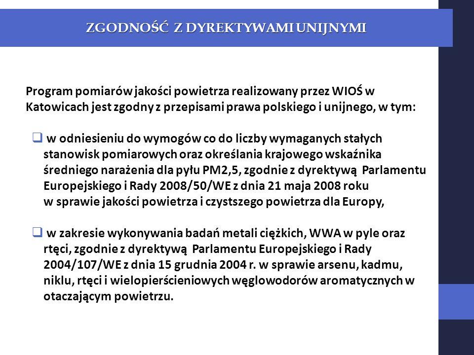 Program pomiarów jakości powietrza realizowany przez WIOŚ w Katowicach jest zgodny z przepisami prawa polskiego i unijnego, w tym: w odniesieniu do wymogów co do liczby wymaganych stałych stanowisk pomiarowych oraz określania krajowego wskaźnika średniego narażenia dla pyłu PM2,5, zgodnie z dyrektywą Parlamentu Europejskiego i Rady 2008/50/WE z dnia 21 maja 2008 roku w sprawie jakości powietrza i czystszego powietrza dla Europy, w zakresie wykonywania badań metali ciężkich, WWA w pyle oraz rtęci, zgodnie z dyrektywą Parlamentu Europejskiego i Rady 2004/107/WE z dnia 15 grudnia 2004 r.