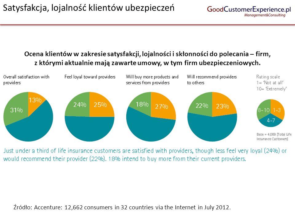 Satysfakcja, lojalność klientów ubezpieczeń Źródło: Accenture: 12,662 consumers in 32 countries via the Internet in July 2012. Ocena klientów w zakres