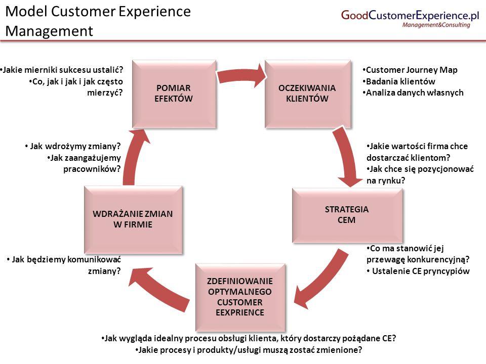 Model Customer Experience Management OCZEKIWANIA KLIENTÓW STRATEGIA CEM ZDEFINIOWANIE OPTYMALNEGO CUSTOMER EEXPRIENCE WDRAŻANIE ZMIAN W FIRMIE POMIAR