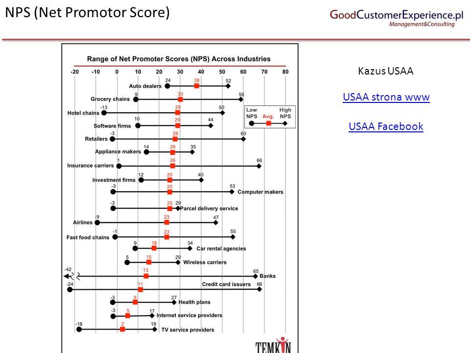 NPS (Net Promotor Score) USAA strona www USAA Facebook Kazus USAA
