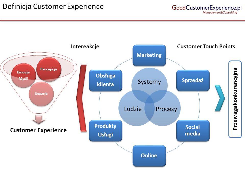 MarketingSprzedaż Social media Online Produkty Usługi Obsługa klienta Przewaga konkurencyjna Customer Experience Uczucia Emocje Myśli Percepcja Custom