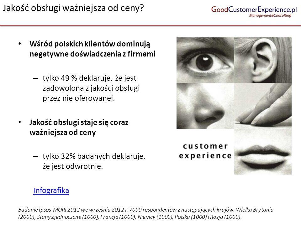 Jakość obsługi ważniejsza od ceny? Wśród polskich klientów dominują negatywne doświadczenia z firmami – tylko 49 % deklaruje, że jest zadowolona z jak