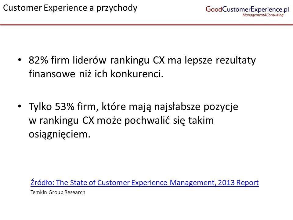 Customer Experience a przychody 82% firm liderów rankingu CX ma lepsze rezultaty finansowe niż ich konkurenci. Tylko 53% firm, które mają najsłabsze p