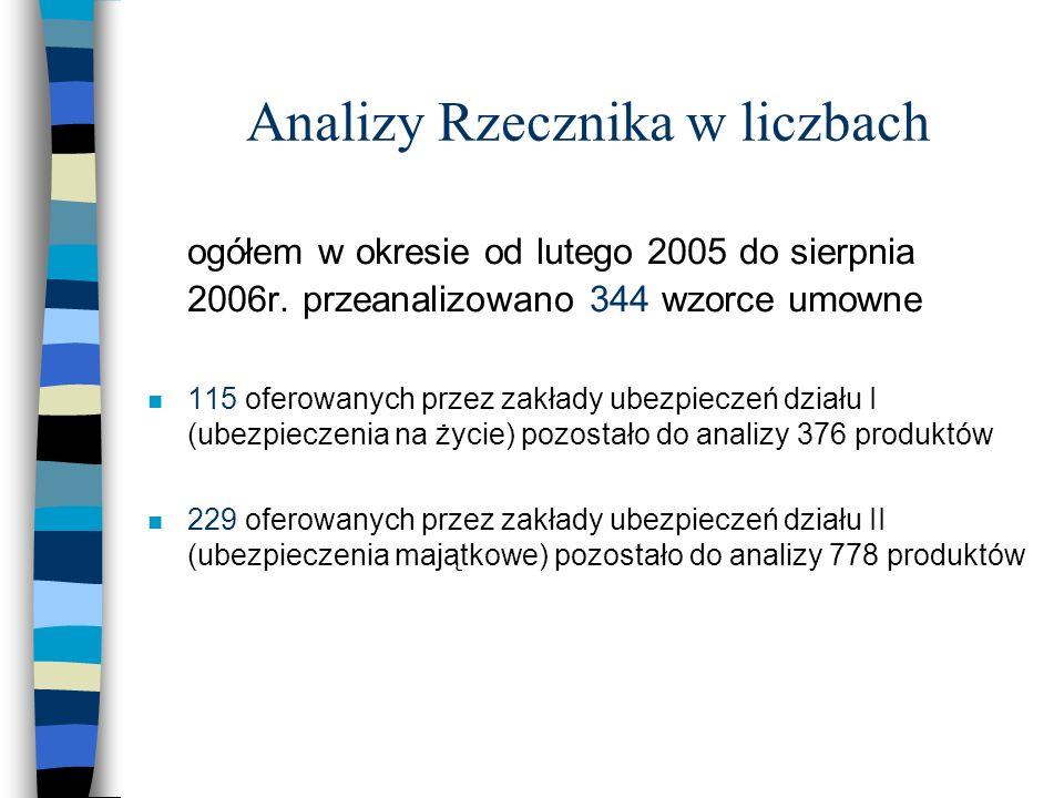 Analizy Rzecznika w liczbach ogółem w okresie od lutego 2005 do sierpnia 2006r. przeanalizowano 344 wzorce umowne n 115 oferowanych przez zakłady ubez