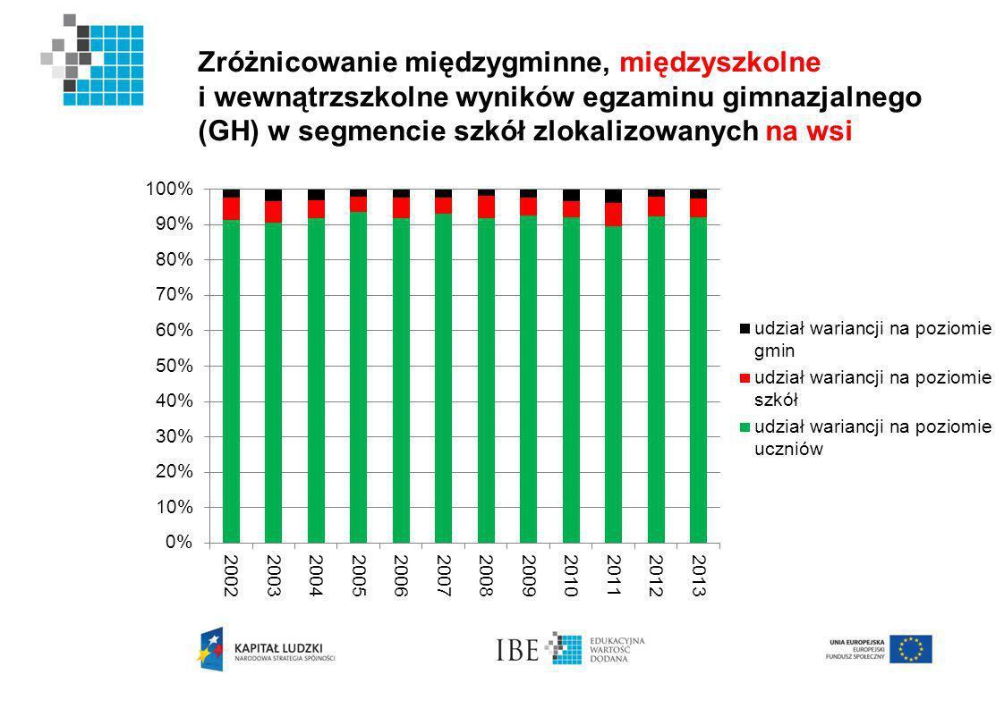 Zróżnicowanie międzygminne, międzyszkolne i wewnątrzszkolne wyników egzaminu gimnazjalnego (GH) w segmencie szkół zlokalizowanych na wsi