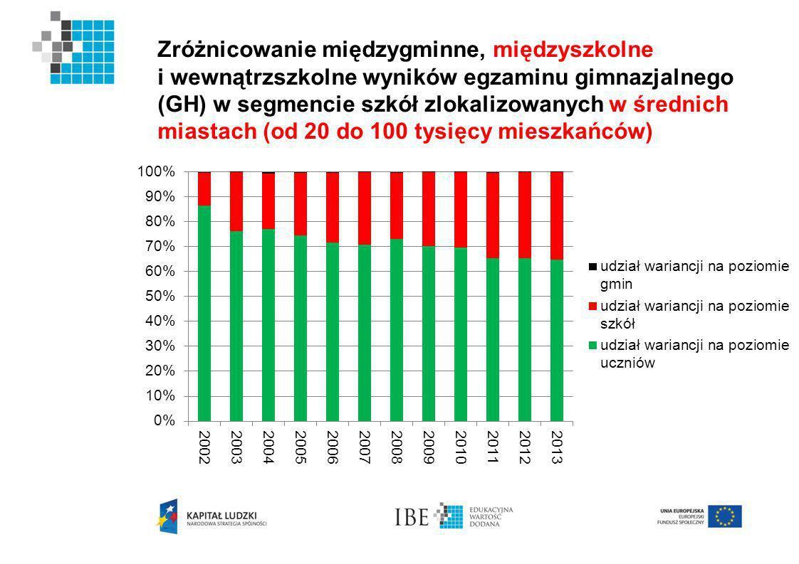 Zróżnicowanie międzygminne, międzyszkolne i wewnątrzszkolne wyników egzaminu gimnazjalnego (GH) w segmencie szkół zlokalizowanych w średnich miastach (od 20 do 100 tysięcy mieszkańców)