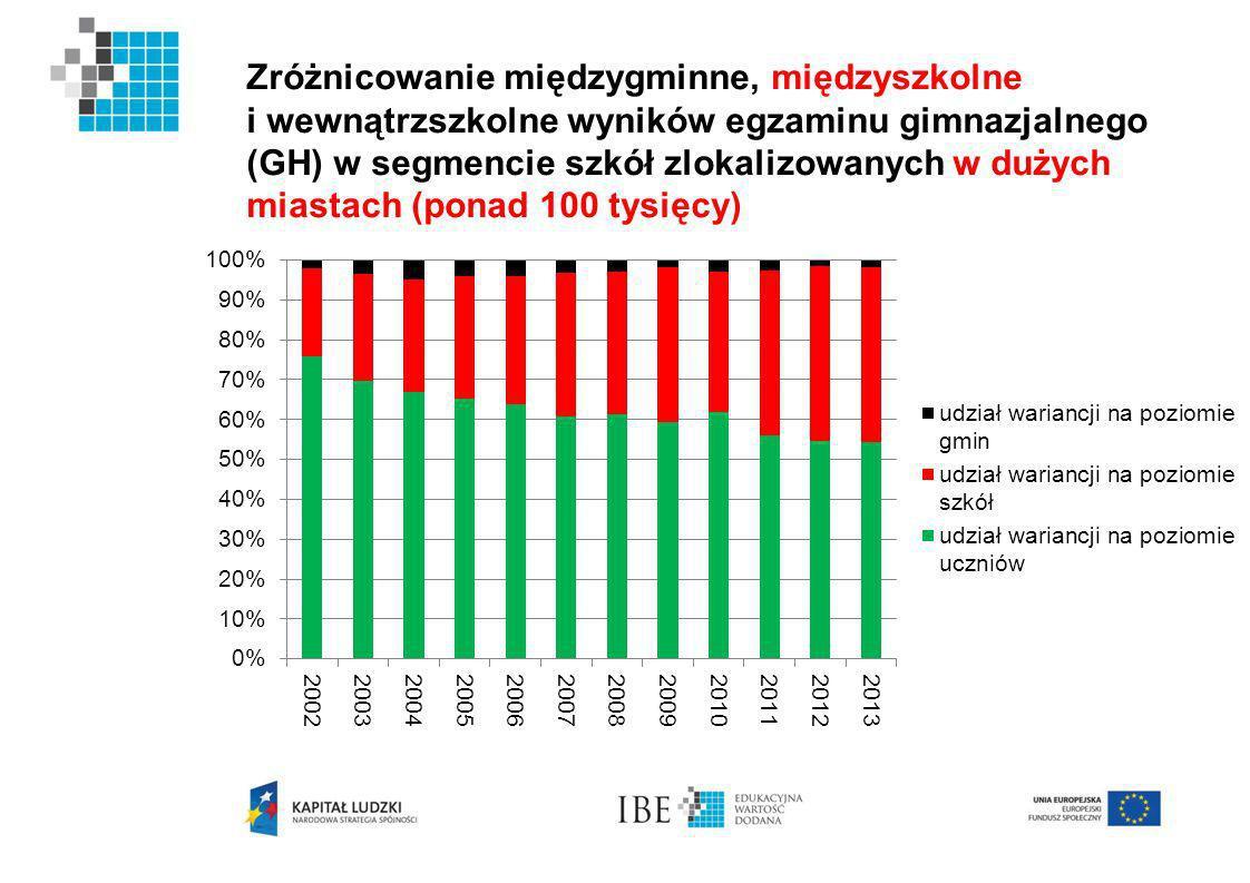 Zróżnicowanie międzygminne, międzyszkolne i wewnątrzszkolne wyników egzaminu gimnazjalnego (GH) w segmencie szkół zlokalizowanych w dużych miastach (ponad 100 tysięcy)