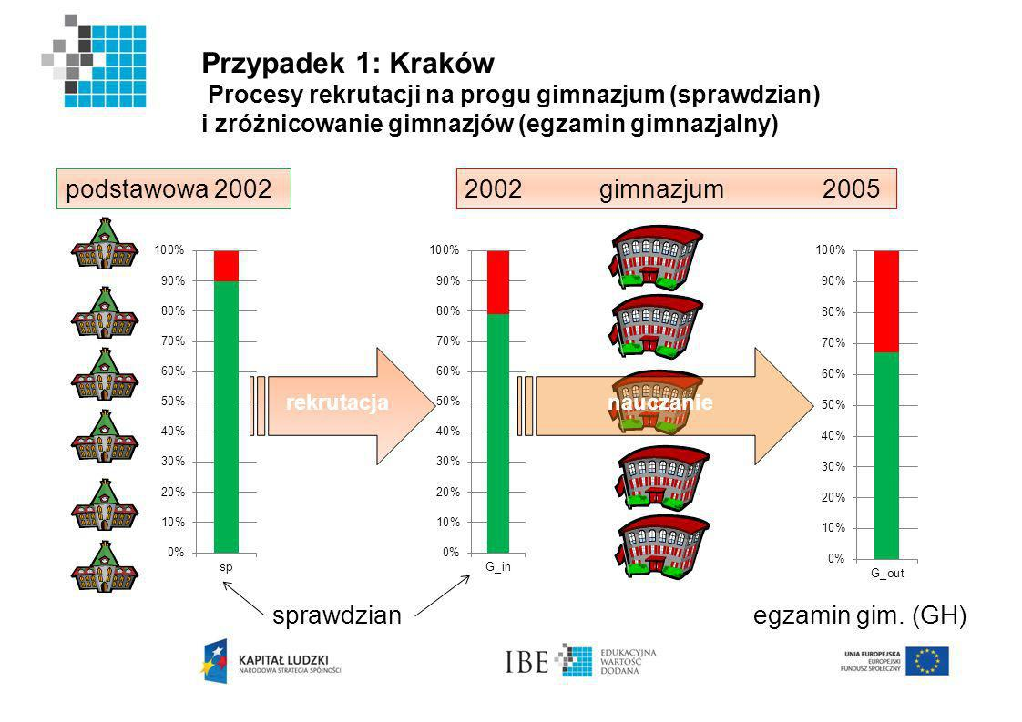 Przypadek 1: Kraków Procesy rekrutacji na progu gimnazjum (sprawdzian) i zróżnicowanie gimnazjów (egzamin gimnazjalny) podstawowa 20022002 gimnazjum 2005 sprawdzianegzamin gim.