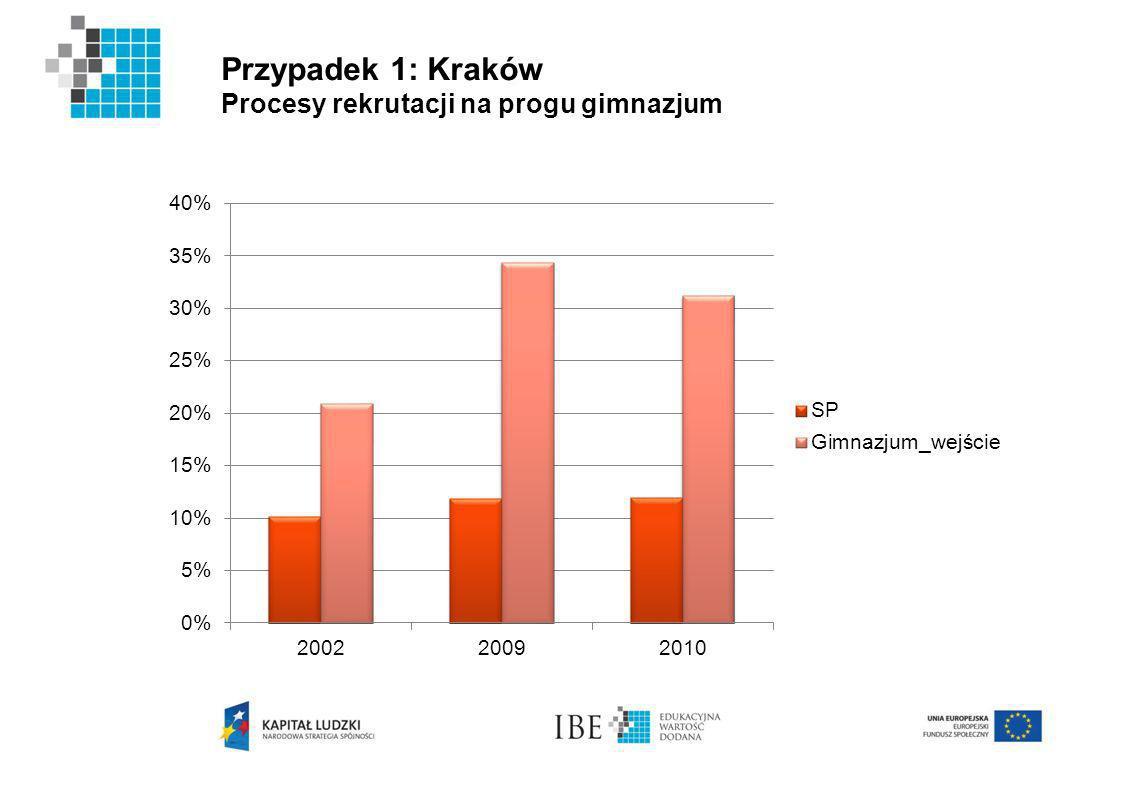 Przypadek 1: Kraków Procesy rekrutacji na progu gimnazjum