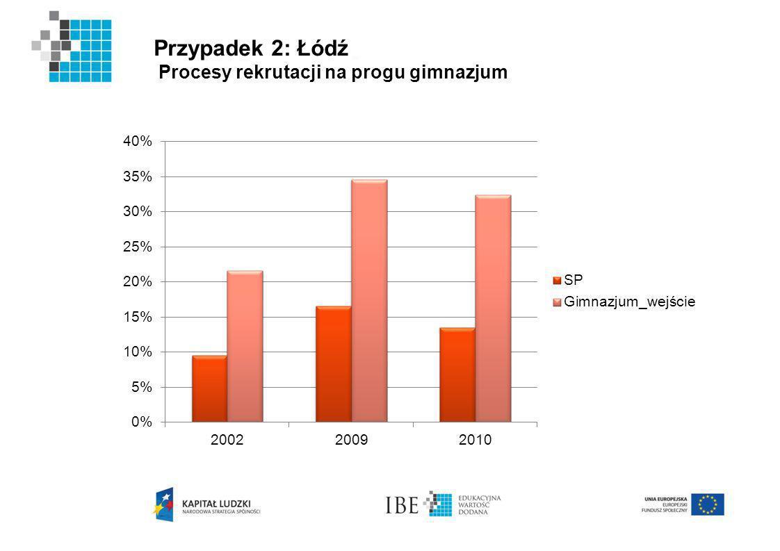 Przypadek 2: Łódź Procesy rekrutacji na progu gimnazjum