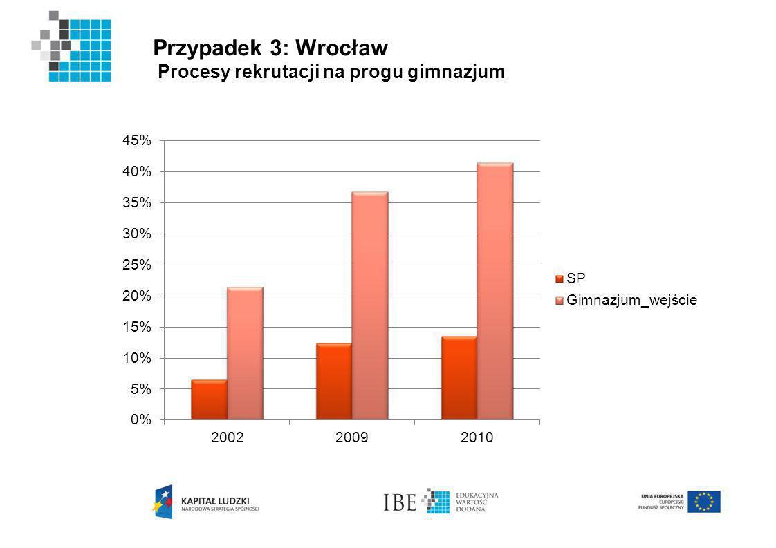 Przypadek 3: Wrocław Procesy rekrutacji na progu gimnazjum