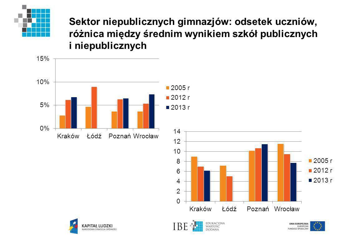 Sektor niepublicznych gimnazjów: odsetek uczniów, różnica między średnim wynikiem szkół publicznych i niepublicznych