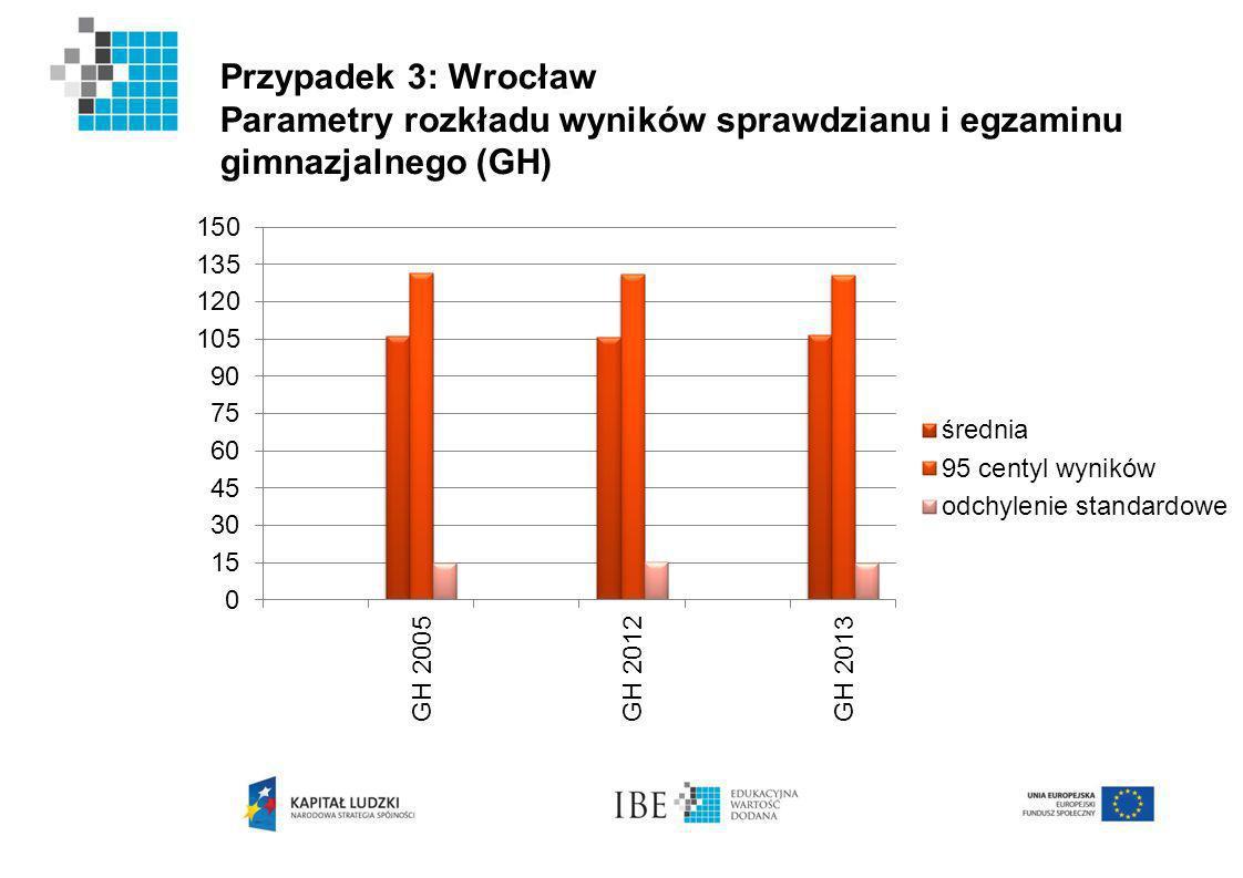 Przypadek 3: Wrocław Parametry rozkładu wyników sprawdzianu i egzaminu gimnazjalnego (GH)