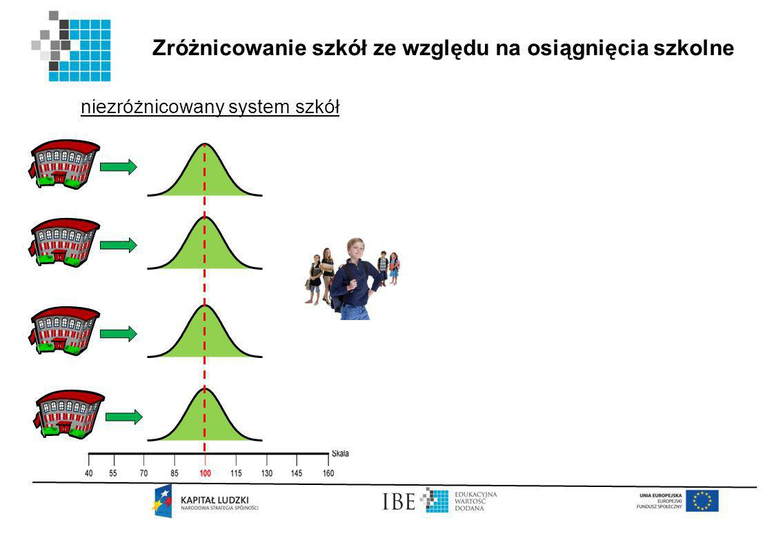 Zróżnicowanie szkół ze względu na osiągnięcia szkolne niezróżnicowany system szkół