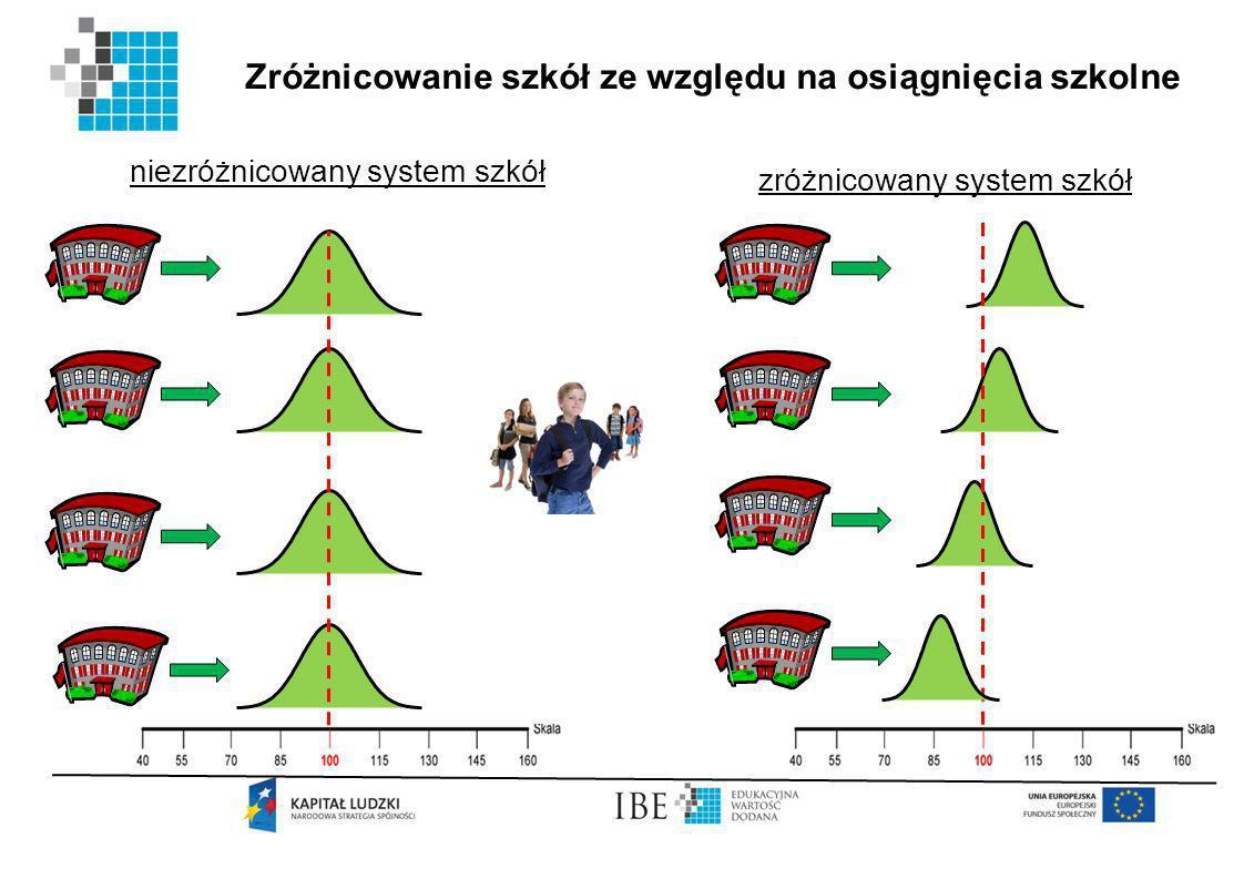 Zróżnicowanie szkół ze względu na osiągnięcia szkolne niezróżnicowany system szkół zróżnicowany system szkół