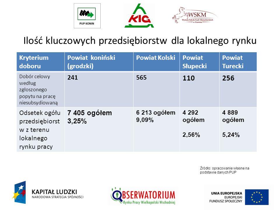 Ilość kluczowych przedsiębiorstw dla lokalnego rynku pracy Kryterium doboru Powiat koniński (grodzki) Powiat KolskiPowiat Słupecki Powiat Turecki Dobó