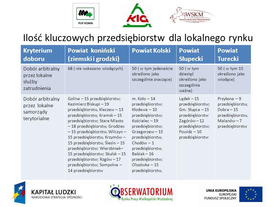 Ilość kluczowych przedsiębiorstw dla lokalnego rynku pracy Kryterium doboru Powiat koniński (ziemski i grodzki) Powiat KolskiPowiat Słupecki Powiat Tu