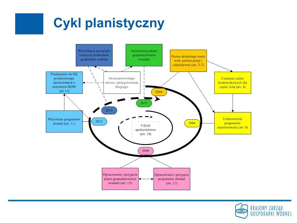 Cykl planistyczny