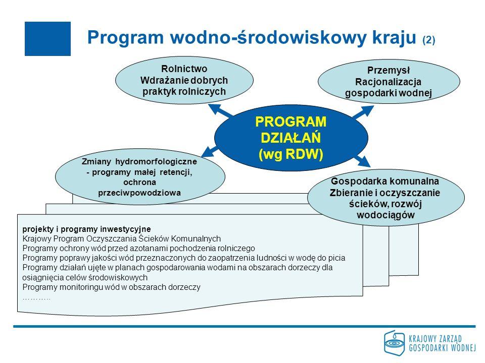 Program wodno-środowiskowy kraju (2) projekty i programy inwestycyjne Krajowy Program Oczyszczania Ścieków Komunalnych Programy ochrony wód przed azot