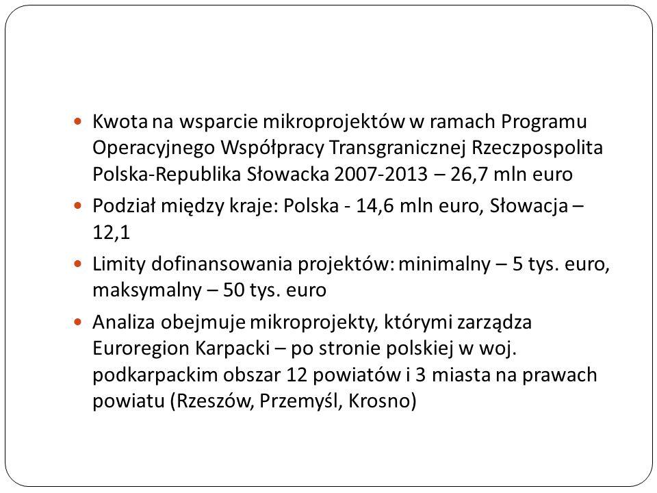 Kwota na wsparcie mikroprojektów w ramach Programu Operacyjnego Współpracy Transgranicznej Rzeczpospolita Polska-Republika Słowacka 2007-2013 – 26,7 m