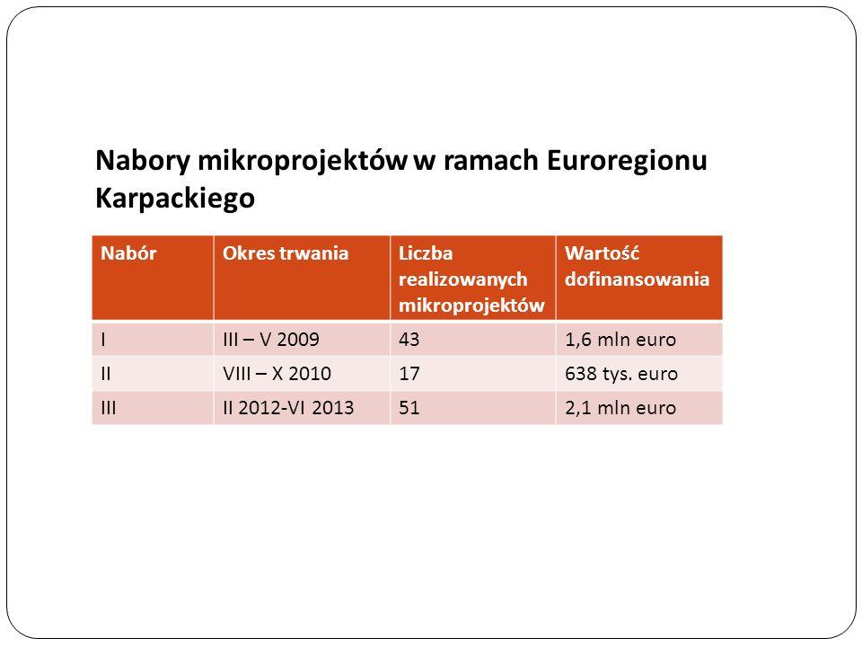 Nabory mikroprojektów w ramach Euroregionu Karpackiego NabórOkres trwaniaLiczba realizowanych mikroprojektów Wartość dofinansowania IIII – V 2009431,6 mln euro IIVIII – X 201017638 tys.