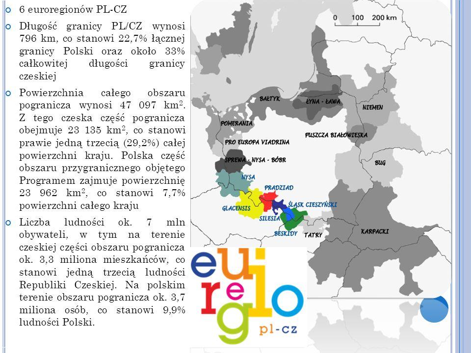 6 euroregionów PL-CZ Długość granicy PL/CZ wynosi 796 km, co stanowi 22,7% łącznej granicy Polski oraz około 33% całkowitej długości granicy czeskiej