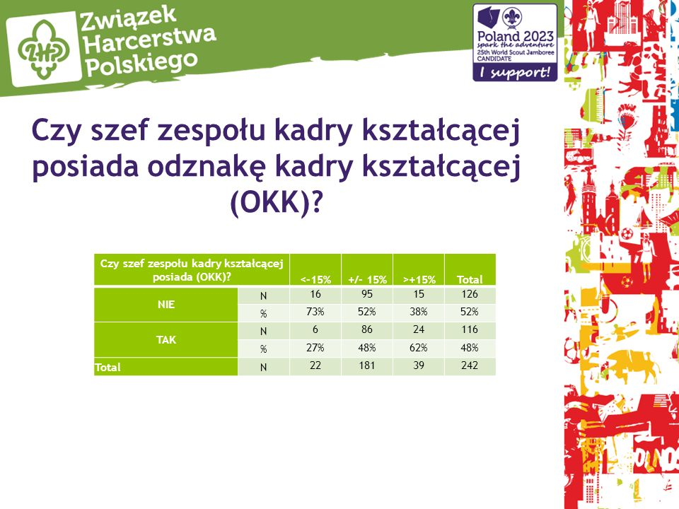 Czy szef zespołu kadry kształcącej posiada odznakę kadry kształcącej (OKK)? Czy szef zespołu kadry kształcącej posiada (OKK)? <-15%+/- 15%>+15%Total N