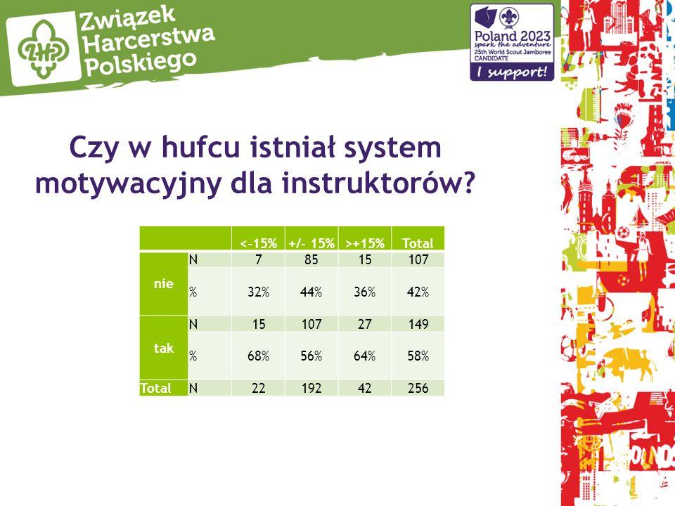 Czy w hufcu istniał system motywacyjny dla instruktorów? <-15%+/- 15%>+15%Total nie N78515107 %32%32%44%36%36%42%42% tak N1510727149 %68%56%56%64%58%