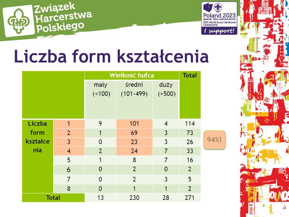Liczba form kształcenia Wielkość hufca Total mały (<100) średni (101-499) duży (>500) Liczba form kształce nia 191014114 2169373 3023326 4224733 51871