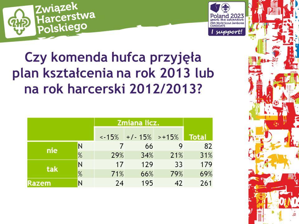 Czy komenda hufca przyjęła plan kształcenia na rok 2013 lub na rok harcerski 2012/2013? Zmiana licz. Total <-15%+/- 15%>+15% nie N 766982 % 29%34%21%3