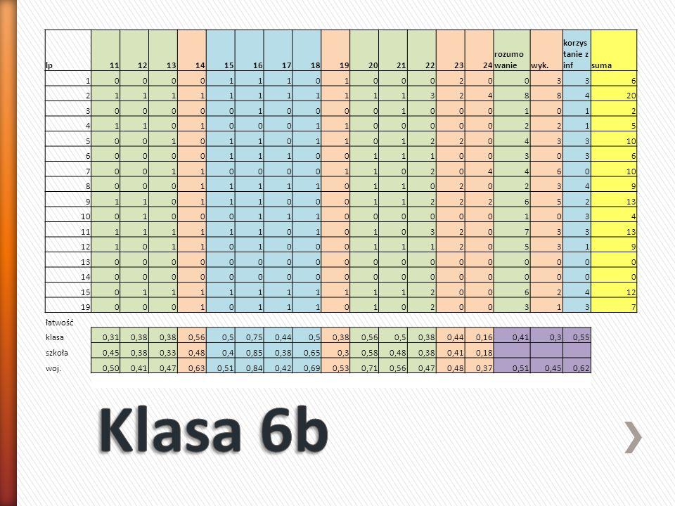 STANINY: nazwa stanina numer stanina VIA % VIB % razem najniższy 1 2 8 2 13 10 bardzo niski2 0 0 1 6 2,530% uczniów niski 3 5 21 2 13 17,5 niżej średni4 4 17 5 31 22,5 średni 5 6 25 4 wyżej średni6 3 13 1 6 1070% uczniów wysoki 7 4 17 0 0 10 bardzo wysoki8 0 0 0 0 0 najwyższy9 0 0 1 6 2,5 2416