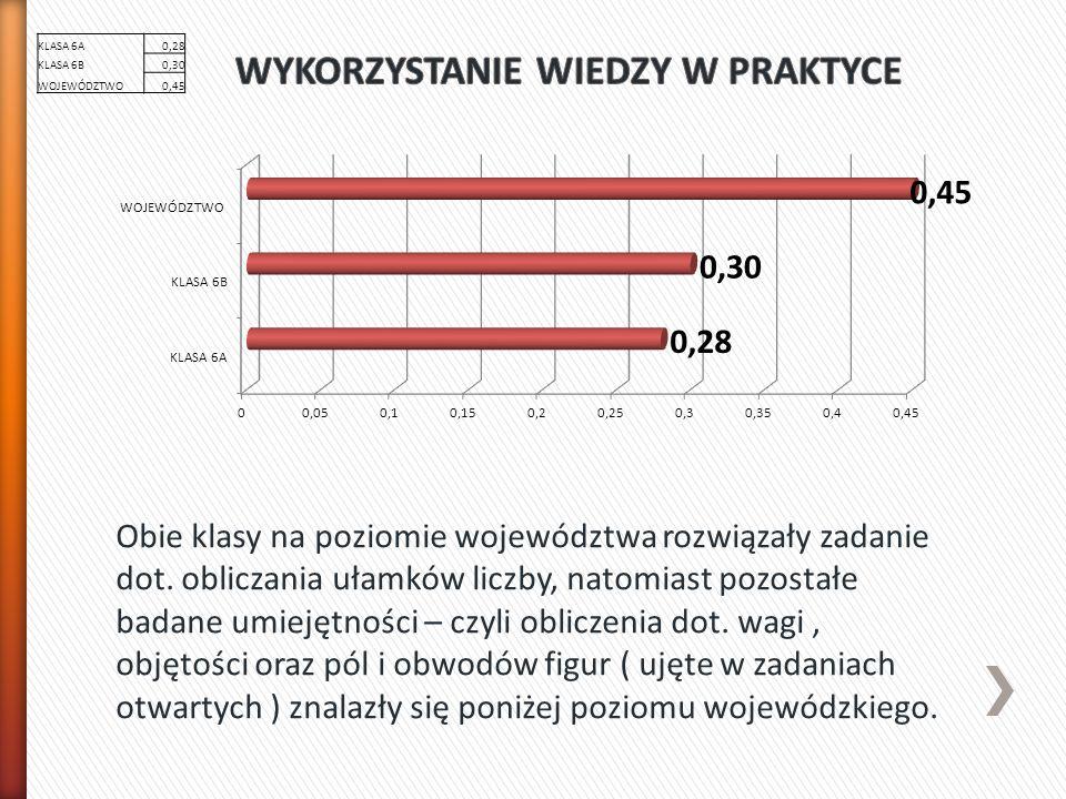 KLASA 6A 0,58 KLASA 6B0,55 WOJEWÓDZTWO0,62 Jak wskazuje wykres wyniki obu klas mieszczą się w granicach wyniku wojewódzkiego – różnica na korzyść województwa wynosi zaledwie 0,04 i 0,07 punktu.