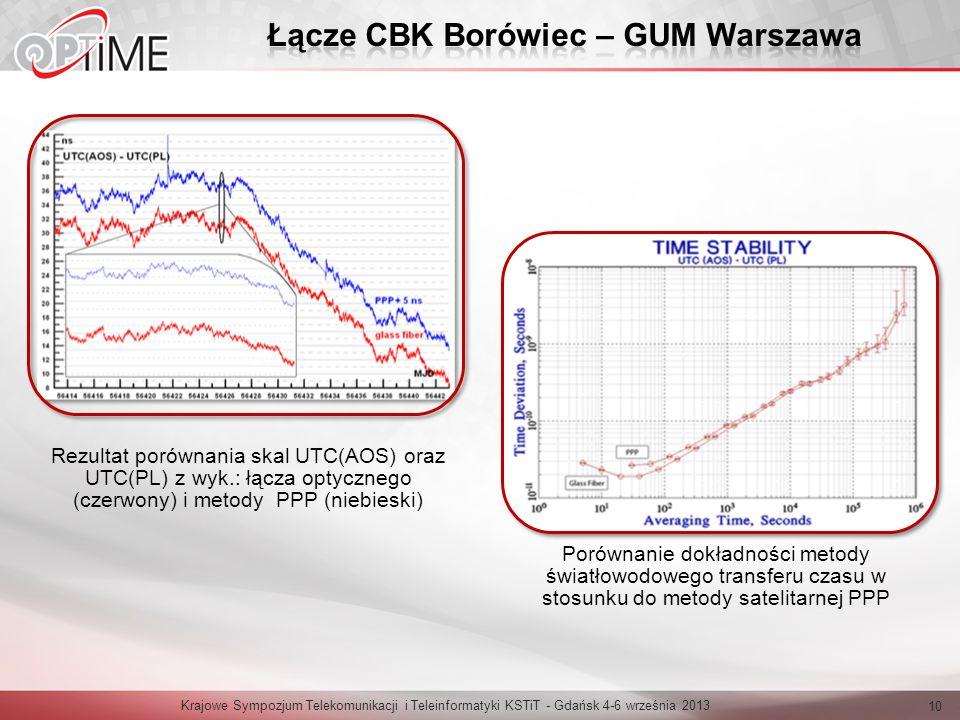 Krajowe Sympozjum Telekomunikacji i Teleinformatyki KSTiT - Gdańsk 4-6 września 2013 10 Rezultat porównania skal UTC(AOS) oraz UTC(PL) z wyk.: łącza optycznego (czerwony) i metody PPP (niebieski) Porównanie dokładności metody światłowodowego transferu czasu w stosunku do metody satelitarnej PPP