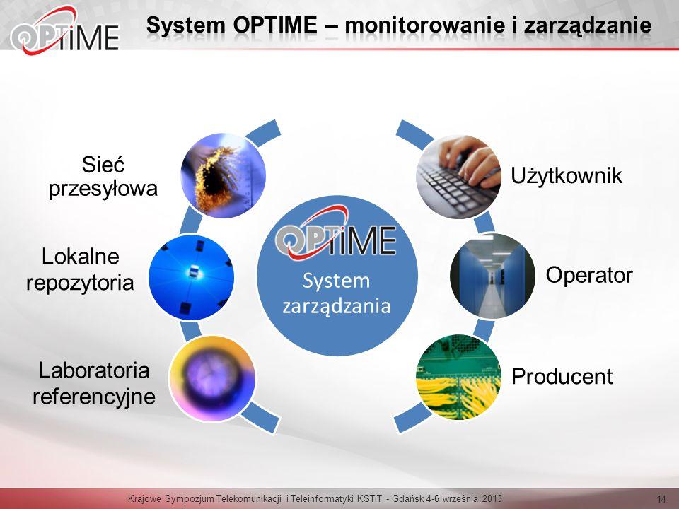 Krajowe Sympozjum Telekomunikacji i Teleinformatyki KSTiT - Gdańsk 4-6 września 2013 14 System Użytkownik Operator Producent System zarządzania Sieć p