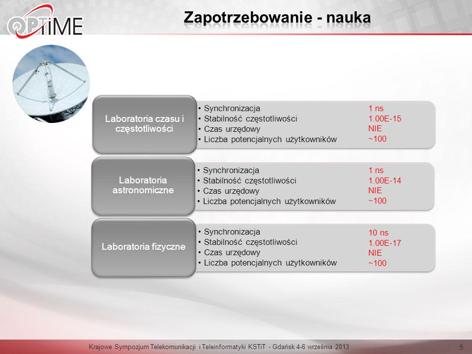 Krajowe Sympozjum Telekomunikacji i Teleinformatyki KSTiT - Gdańsk 4-6 września 2013 5 Synchronizacja Stabilność częstotliwości Czas urzędowy Liczba p