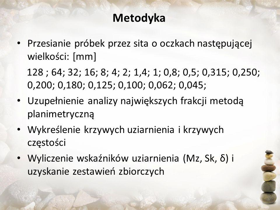 Metodyka Przesianie próbek przez sita o oczkach następującej wielkości: [mm] 128 ; 64; 32; 16; 8; 4; 2; 1,4; 1; 0,8; 0,5; 0,315; 0,250; 0,200; 0,180;