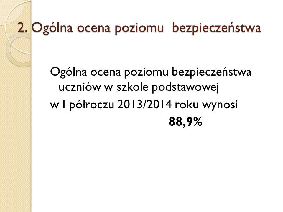 2. Ogólna ocena poziomu bezpieczeństwa Ogólna ocena poziomu bezpieczeństwa uczniów w szkole podstawowej w I półroczu 2013/2014 roku wynosi 88,9%