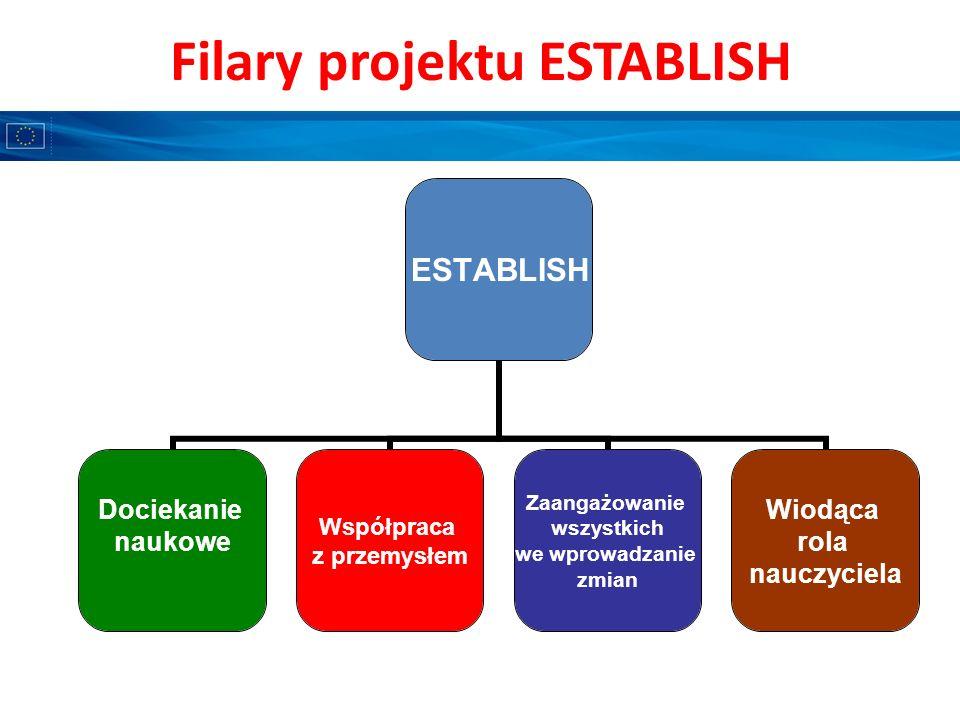 Filary projektu ESTABLISH ESTABLISH Dociekanie naukowe Współpraca z przemysłem Zaangażowanie wszystkich we wprowadzanie zmian Wiodąca rola nauczyciela