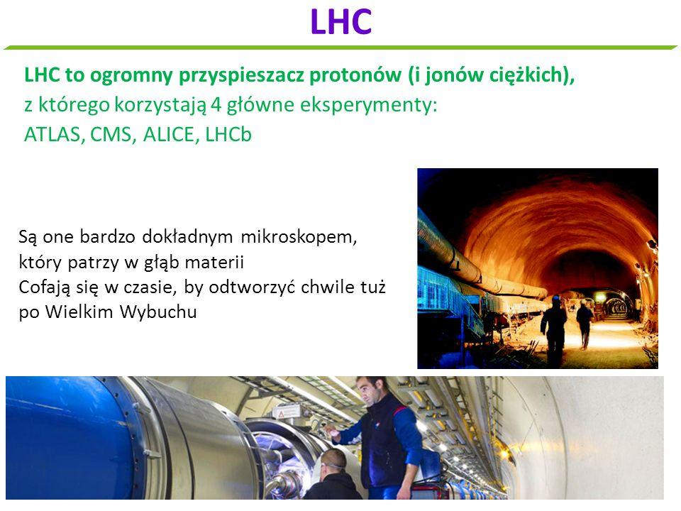LHC to ogromny przyspieszacz protonów (i jonów ciężkich), z którego korzystają 4 główne eksperymenty: ATLAS, CMS, ALICE, LHCb LHC Są one bardzo dokład