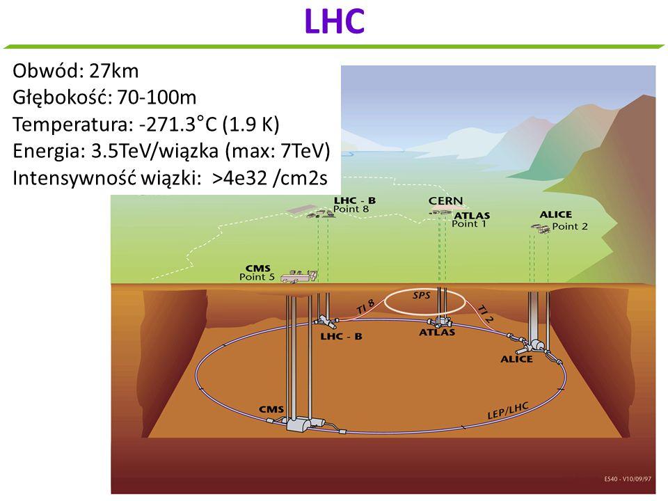 LHC Obwód: 27km Głębokość: 70-100m Temperatura: -271.3°C (1.9 K) Energia: 3.5TeV/wiązka (max: 7TeV) Intensywność wiązki: >4e32 /cm2s