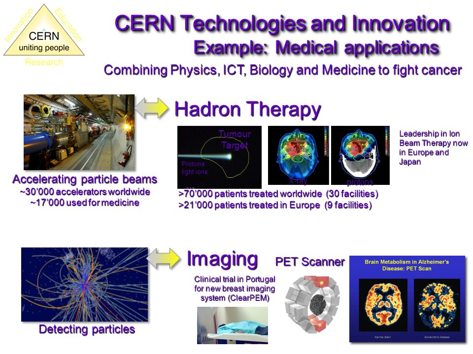 CERN Technologies and Innovation Example: Medical applications Combining Physics, ICT, Biology and Medicine to fight cancer Detecting particles Imaging PET Scanner Clinical trial in Portugal for new breast imaging system (ClearPEM) Accelerating particle beams ~30000 accelerators worldwide ~17000 used for medicine Hadron Therapy Leadership in Ion Beam Therapy now in Europe and Japan Tumour Target Protons light ions >70000 patients treated worldwide (30 facilities) >21000 patients treated in Europe (9 facilities) X-ray protons